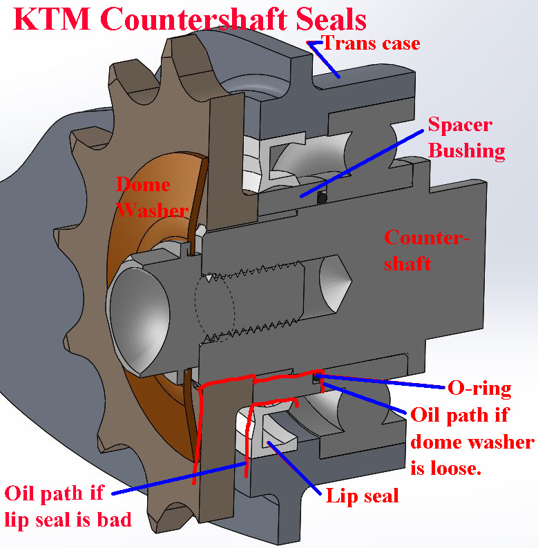 KTM-CounterShaft-Section